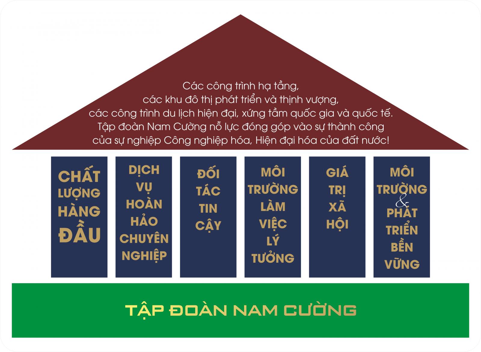 Tầm nhìn sứ mệnh của Tập đoàn Nam Cường